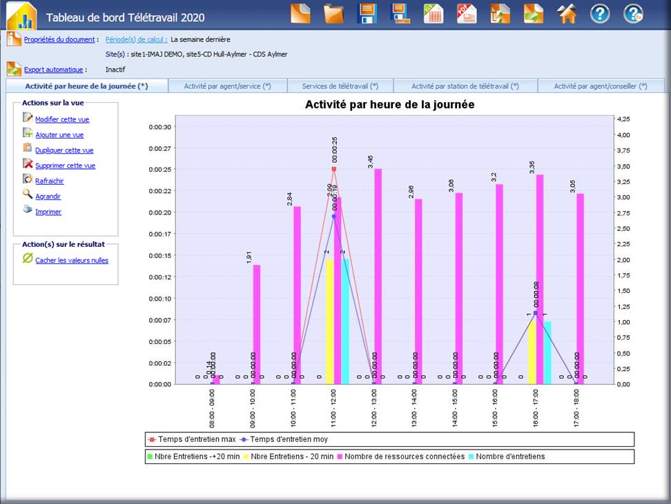 Rapport graphique d'un rapport d'activités.